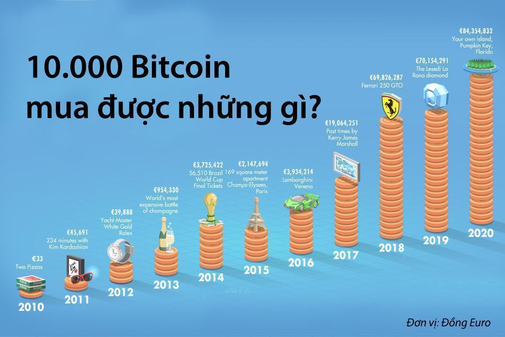 Cơn sốt tiền ảo Bitcoin-1