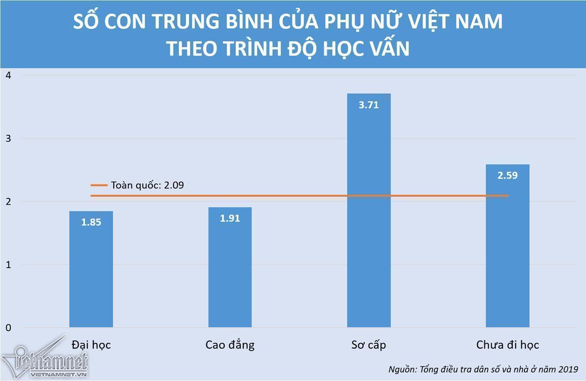 Người Việt ngày càng lười đẻ, kết hôn muộn-2
