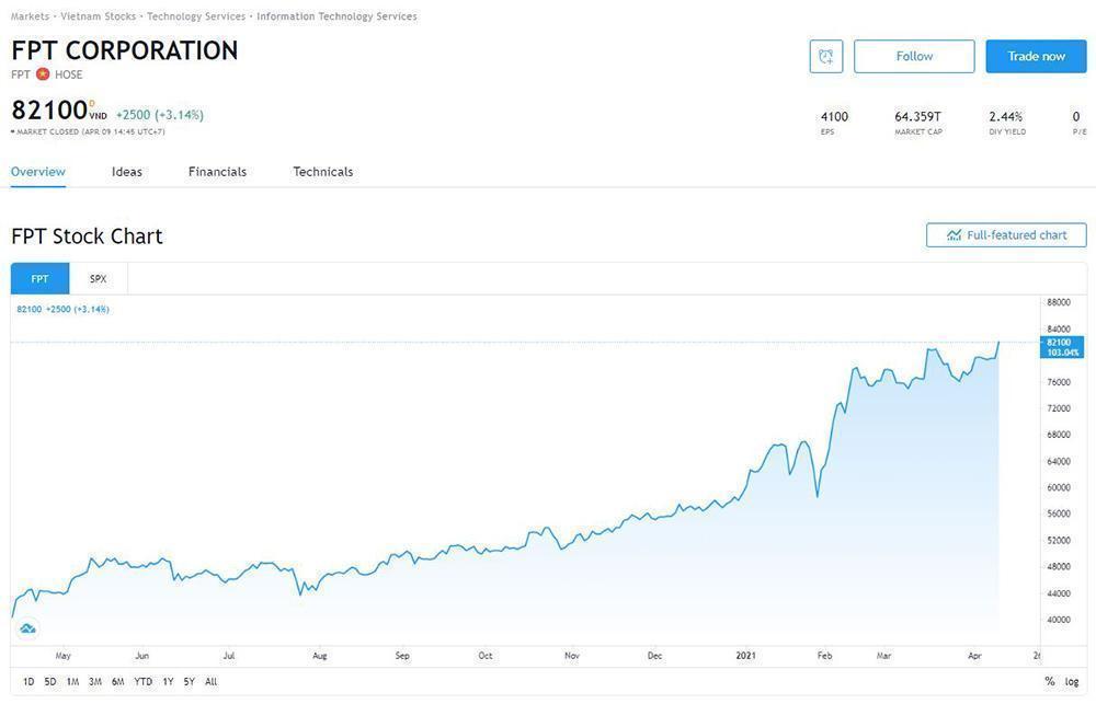 Đầu tư vào cổ phiếu công ty công nghệ Việt-3