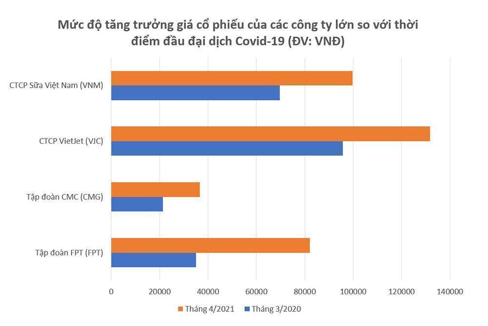 Đầu tư vào cổ phiếu công ty công nghệ Việt-5