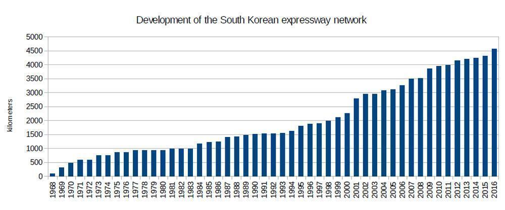 Kỳ tích tay không làm cao tốc của Hàn Quốc-5