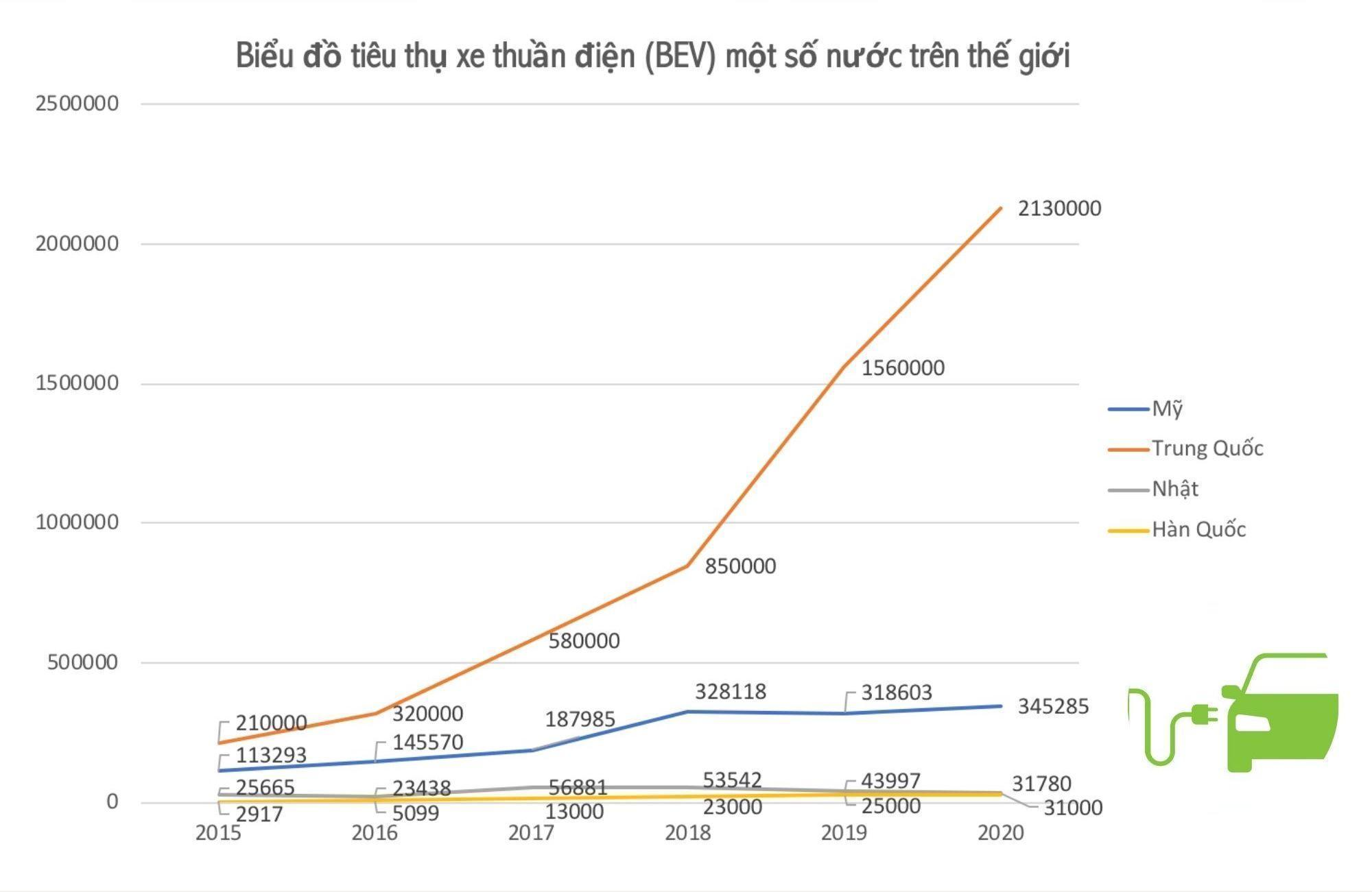 Việt Nam có thể sản xuất xe điện vì chúng ta không có gì để mất-2