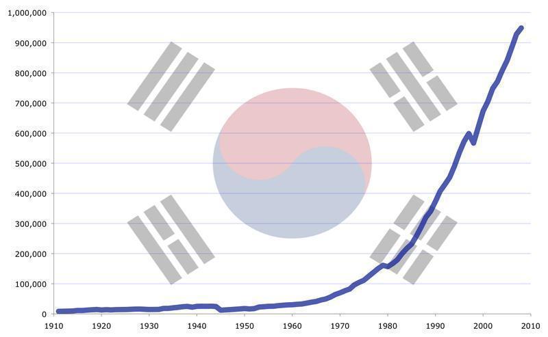 Chaebol giúp Hàn Quốc hóa rồng và cảm hứng cho Việt Nam-2
