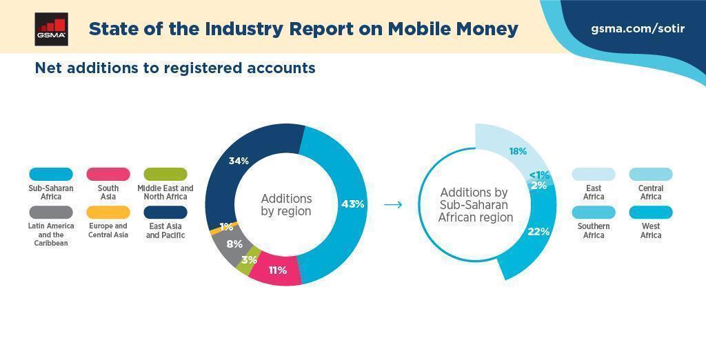 Châu Phi thoát nghèo nhờ Mobile Money-1