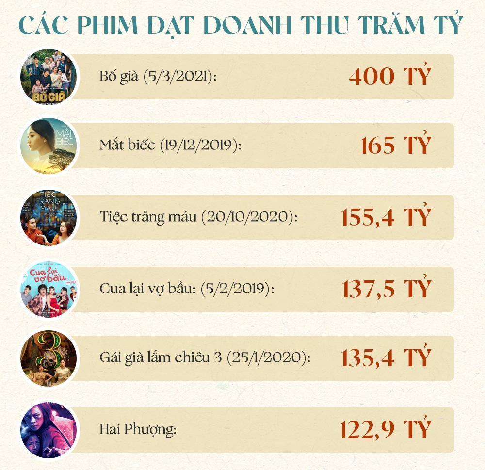 Những bộ phim giải thoát điện ảnh Việt Nam-3