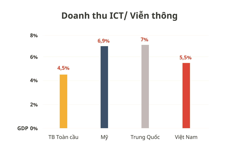 Dư địa tăng trưởngcủa Việt Nam nằm ở kinh tế số-3