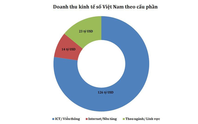 Dư địa tăng trưởngcủa Việt Nam nằm ở kinh tế số-2
