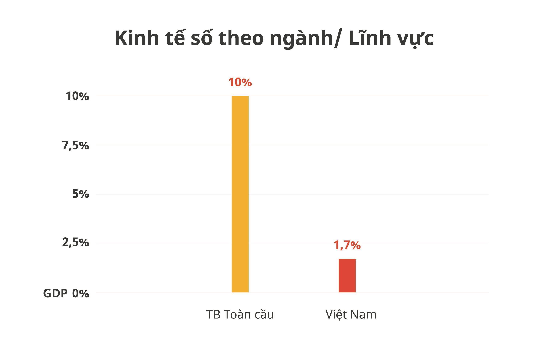 Dư địa tăng trưởngcủa Việt Nam nằm ở kinh tế số-5