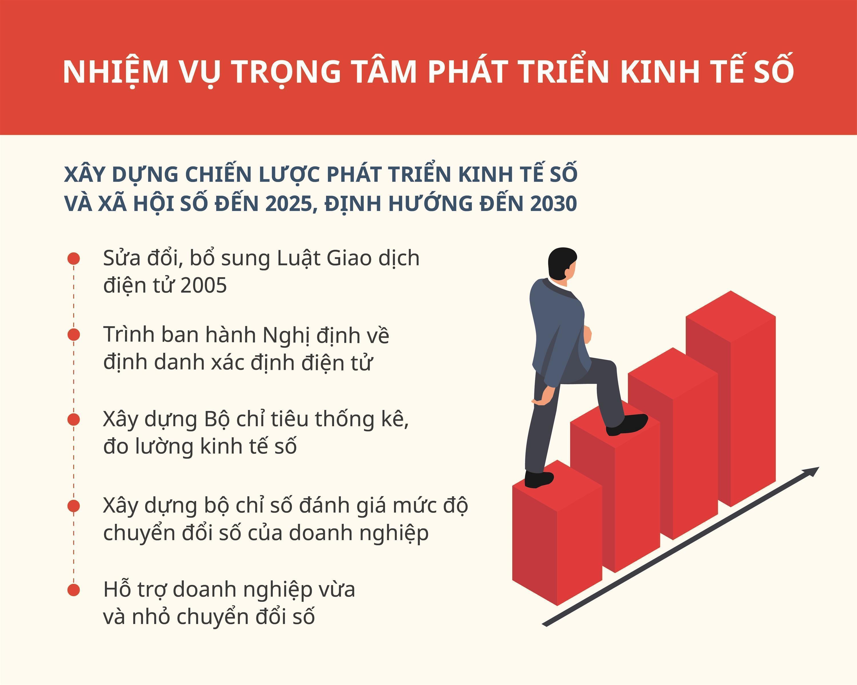 Dư địa tăng trưởngcủa Việt Nam nằm ở kinh tế số-6