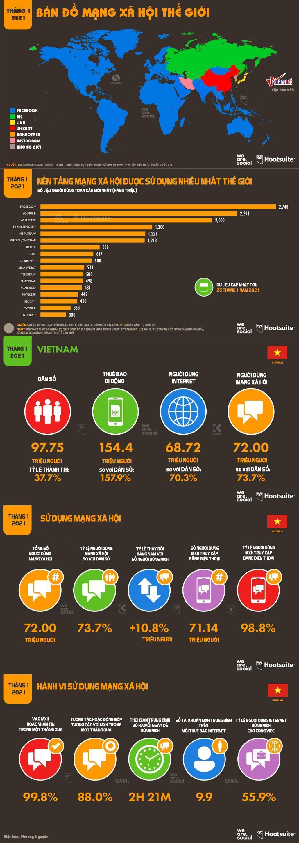 Biểu đồ so sánh các mạng xã hội-1