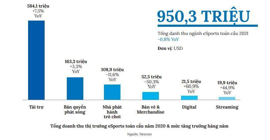 Thể thao điện tử và cơ hội tỷ USD cho kinh tế số Việt Nam-2