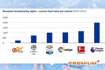 Bức tranh kinh tế Trung Quốc qua bóng đá