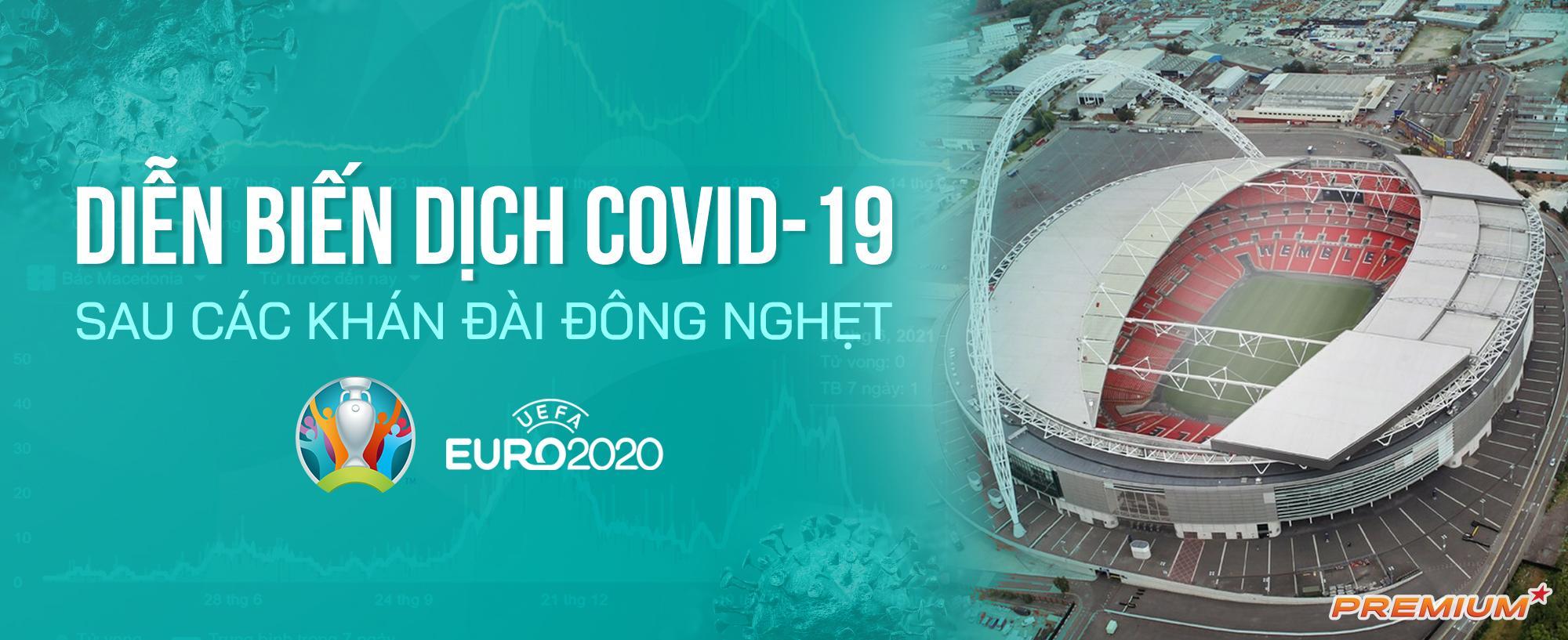 Diễn biến dịch Covid-19 sau các khán đài đông nghẹt Euro 2020