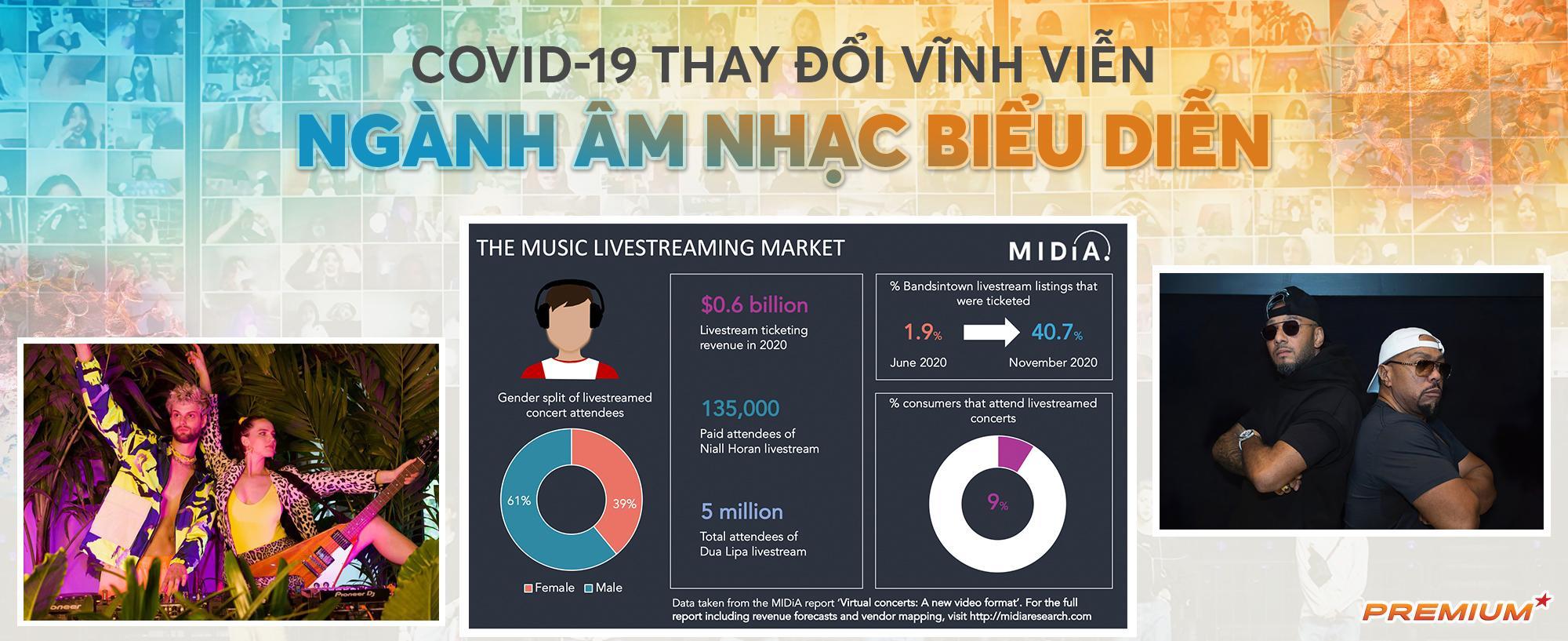 Covid-19 thay đổi vĩnh viễn ngành âm nhạc biểu diễn