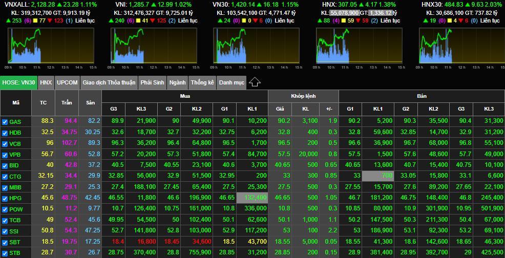 Chứng khoán ngày 27/7: Thanh khoản thấp, áp lực bán giảm mạnh